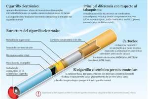 Cómo funcionan los cigarros electrónicos