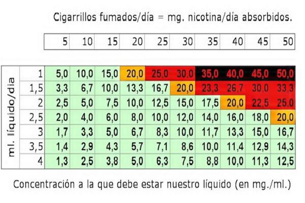 Fumo los cigarillos suaves de la dependencia no existe